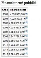 Finanziamenti pubblici a la Padania, Wikipedia (1)