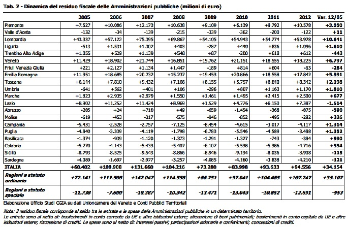 residuo fiscale dal 2005 al 2012
