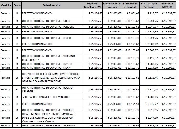 stipendi prefetti11