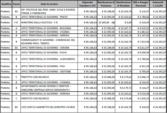 stipendi prefetti12