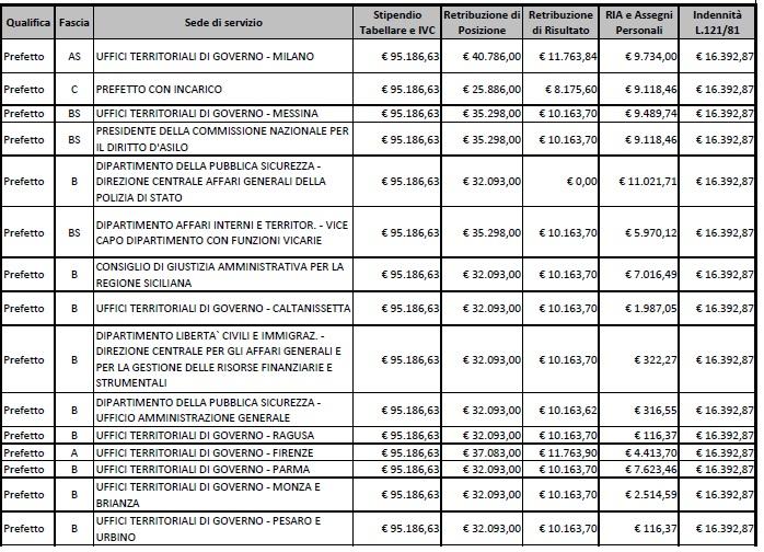 stipendi prefetti13