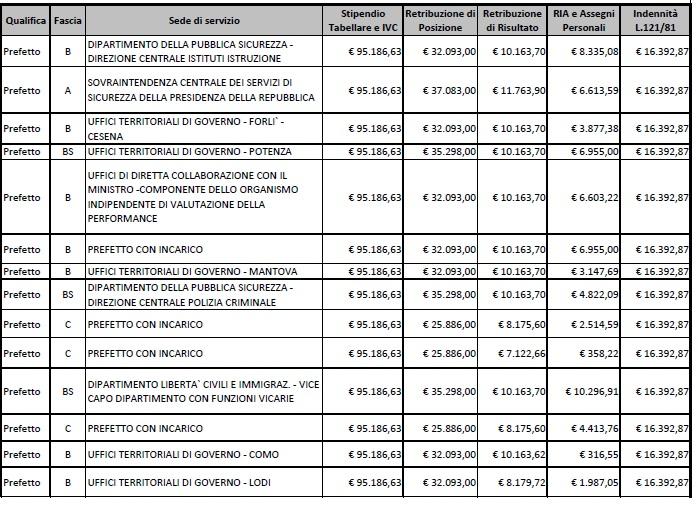 stipendi prefetti3