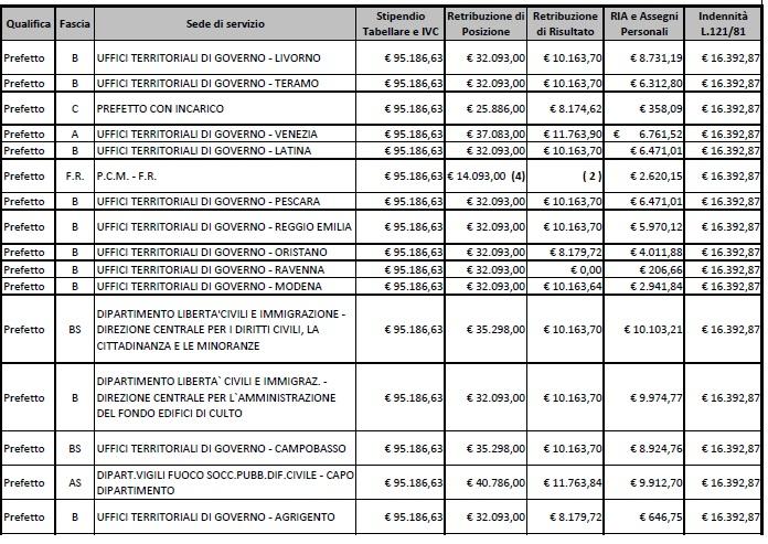 stipendi prefetti4