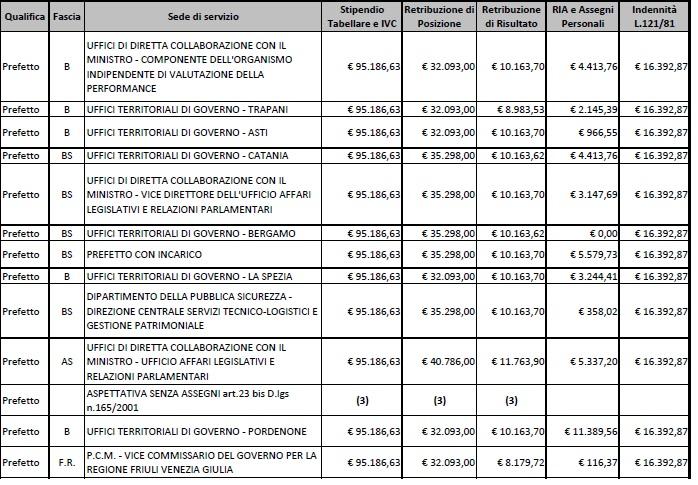 stipendi prefetti5