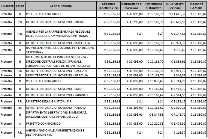 stipendi prefetti6
