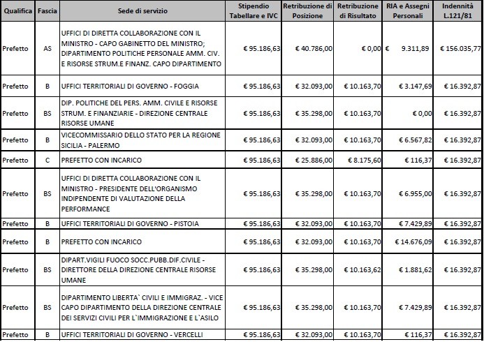 stipendi prefetti7
