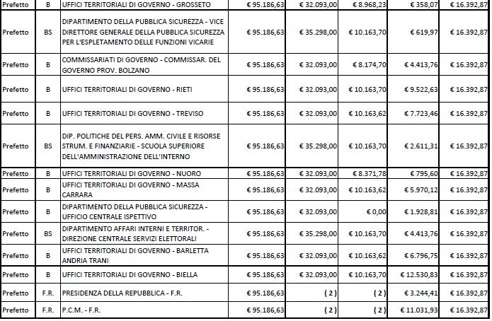 stipendi prefetti8