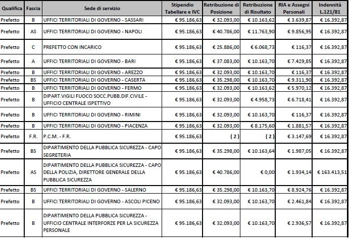 stipendi prefetti9