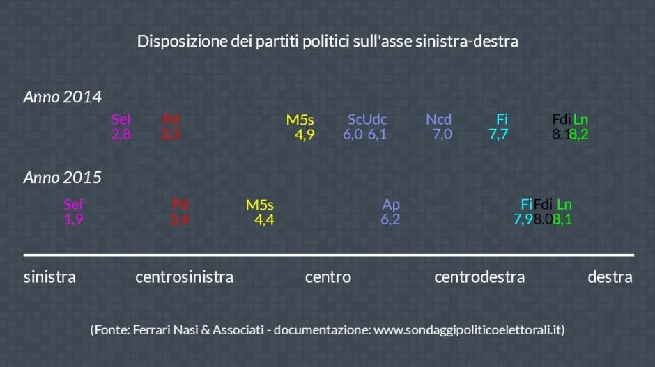 13 spazio politico 261015