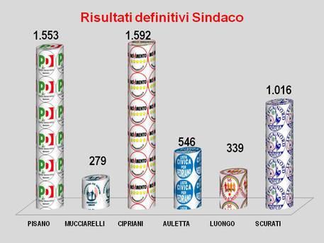 Comuni:Sedriano sceglie sindaco M5S, eletto Angelo Cipriani
