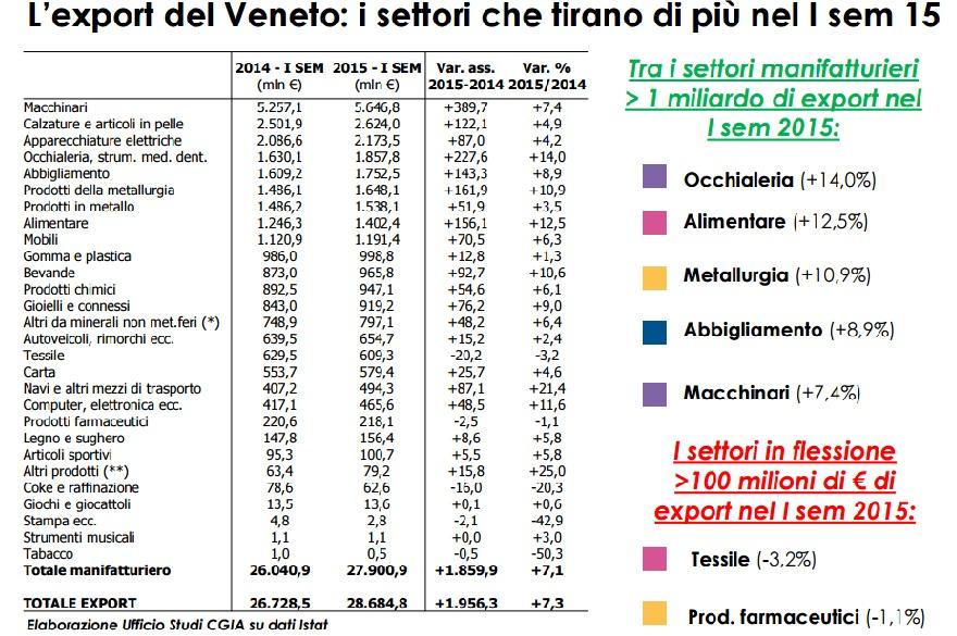 veneto pil7