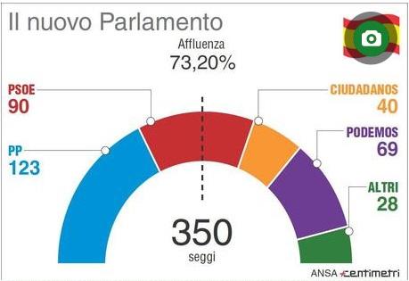 spagna parlamento