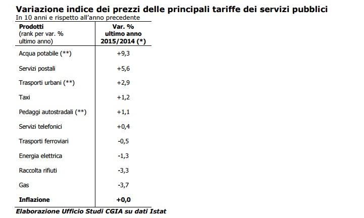 tariffe1