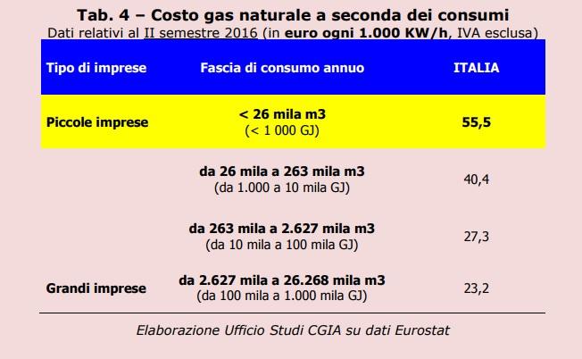 energia costo4