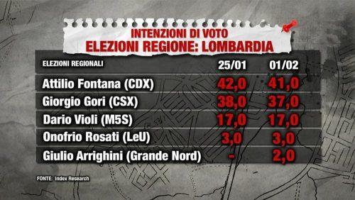 sondaggi lombardia