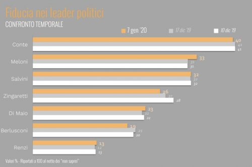 Fiducia-leader